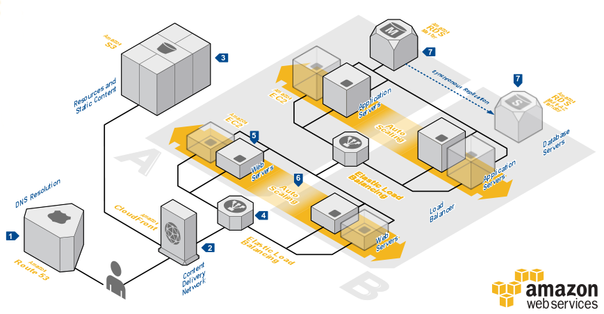 Using Amazon RDS in Web Application Hosting - Spirula Systems