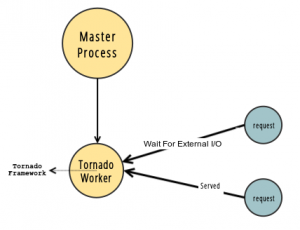 sync_worker_type3