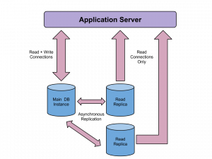 RDS with app servers