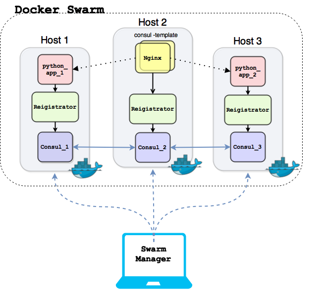 Building an automatic environment using Consul and Docker